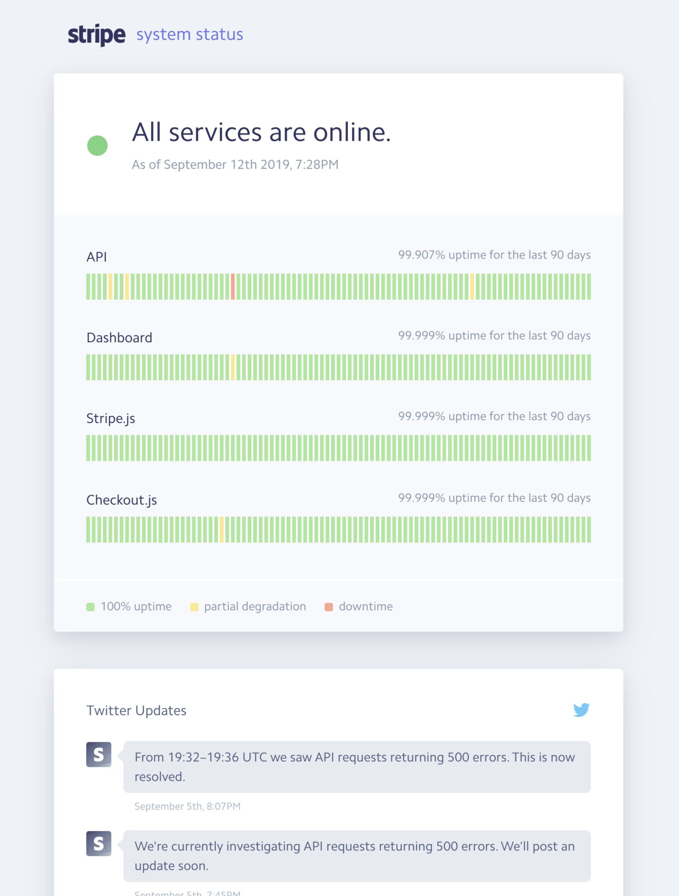 the stripe status page in 2019